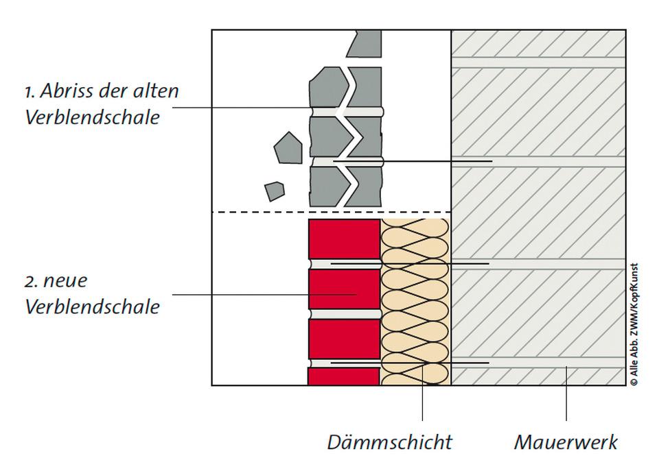 7 5 3 neuverblendung alter verblendschalen architektenordner. Black Bedroom Furniture Sets. Home Design Ideas